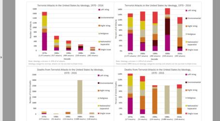Motivazioni ideologiche nel terrorismo americano 1970-2016