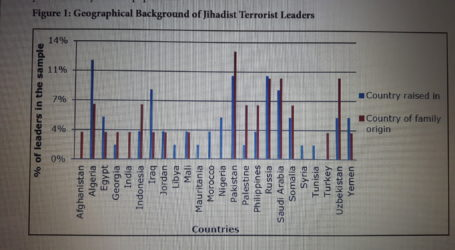 Characteristics of Jihadist Terrorist Leaders: A Quantitative Approach